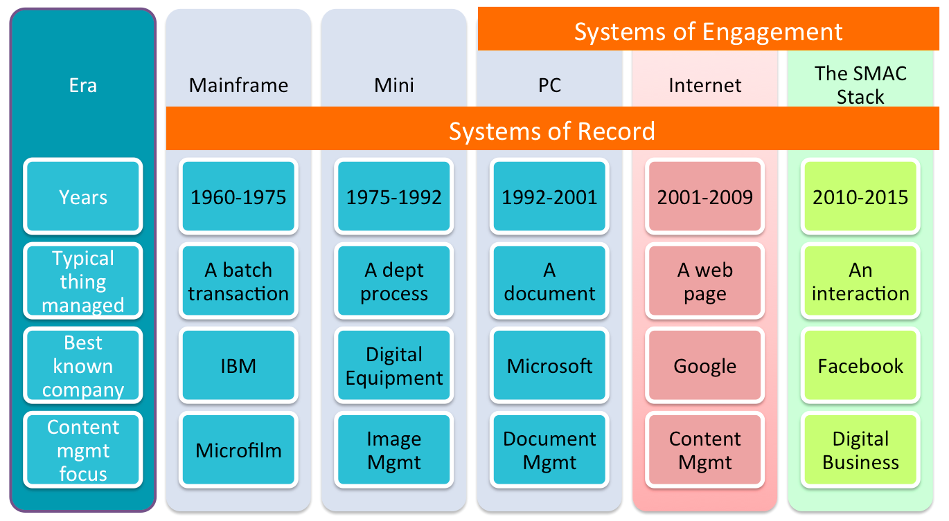 System_of_Record_and_System_of_Engagement