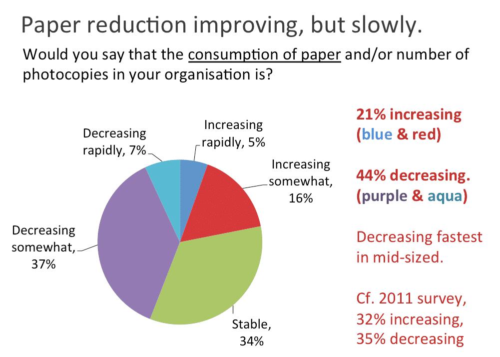 paper consumption declining