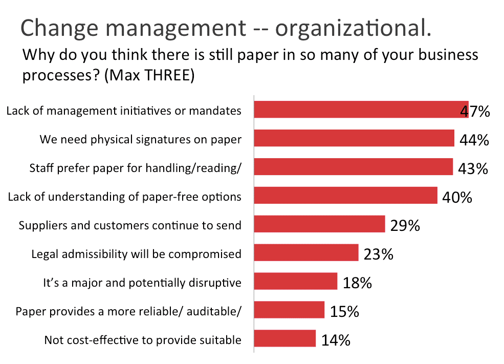 change management and paper reduction