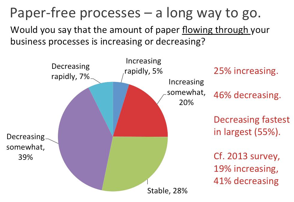 paper free processes