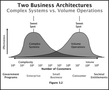 Complex systems vs. volume operations