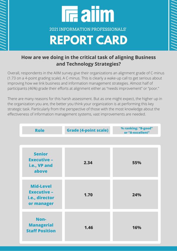 AIIM Info Pros Report Card