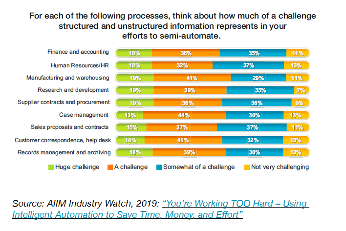 Chart 1 - For each of the following processes, think about how much of a challenge structured and unstructured information represents in your efforts to semi-automate.