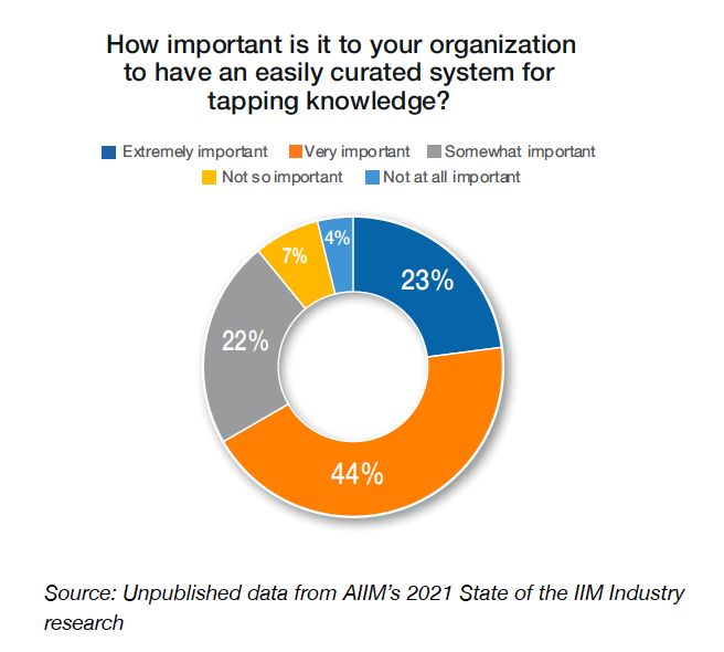 Chart 2 - How important is it to your organization to have an easily curated system for tapping knowledge?