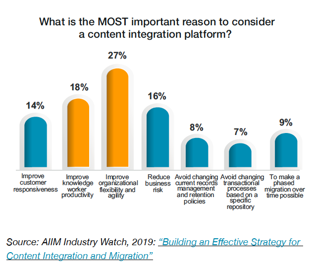 Chart 3 - What is the MOST important reason to consider a content integration platform?