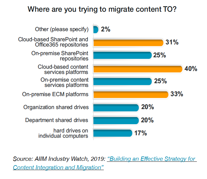 Chart 4 - Where are you trying to migrate content TO?