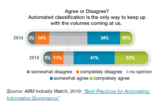 Chart 5 - Agree or Disagree? Automated classification is the only way to keep up with the volumes coming at us.
