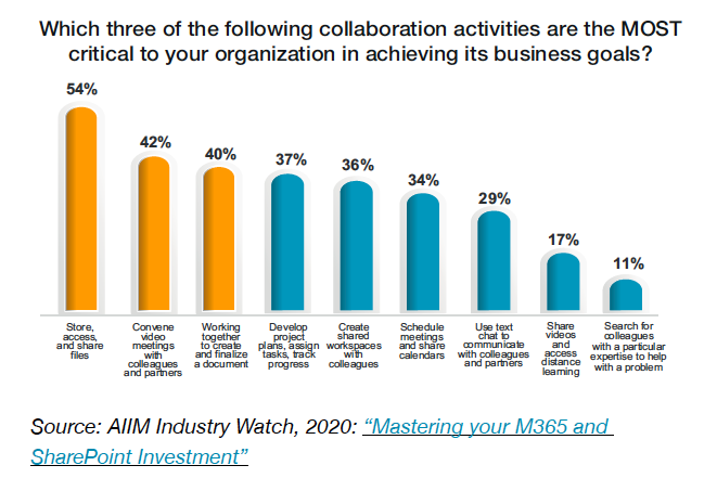 Chart 6 - Which three of the following collaboration activities are the MOST critical to your organization in achieving its business goals?