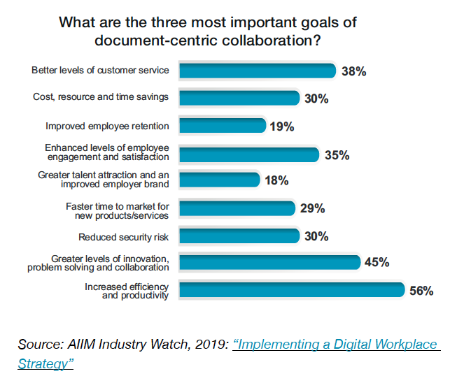 Chart 7 - What are the three most important goals of document-centric collaboration?
