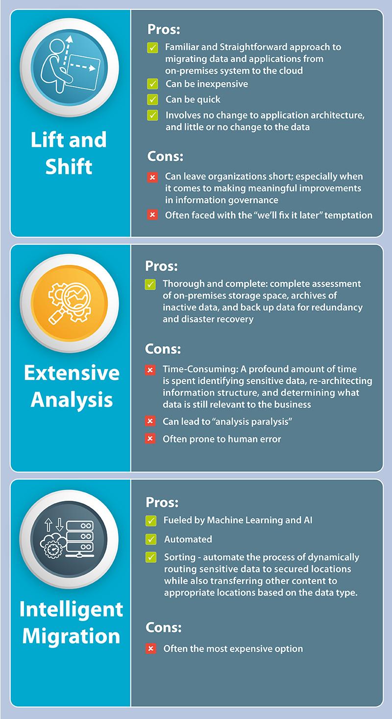 Lift and Shift vs. Extensive Analysis vs. Intelligent Migration