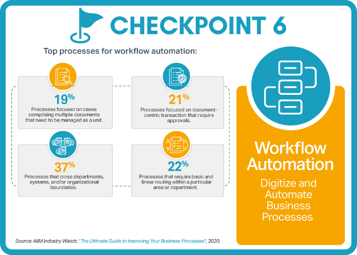 Digital Transformation Checkpoint - Workflow Automation