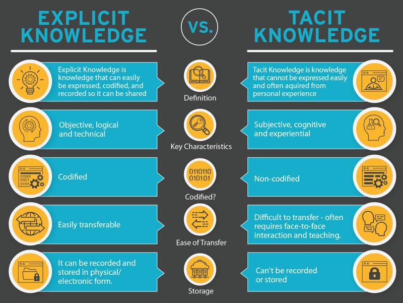 Explicit Knowledge Vs Tacit Knowledge Comparison Chart