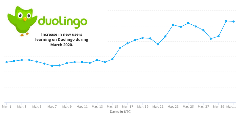 Increase in new users learning on Duolingo during March 2020.