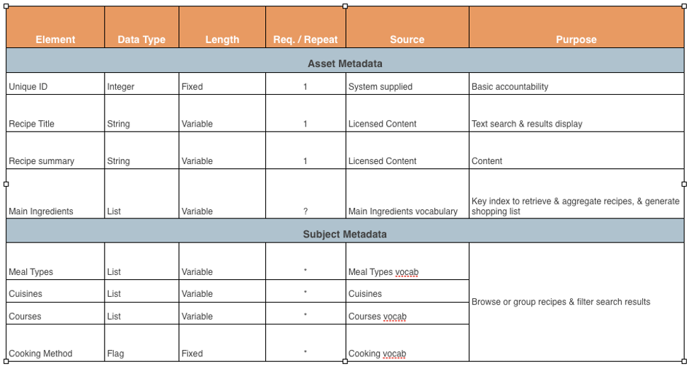 Metadata Model