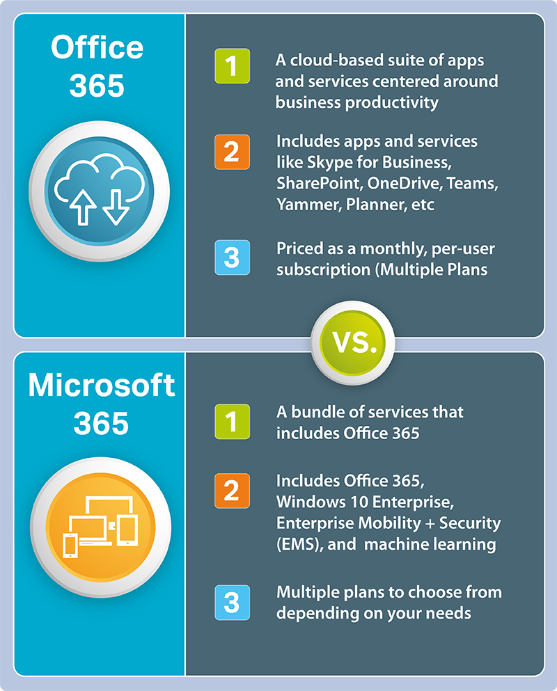 Microsoft 365 vs. Office 365 What are the Key Differences?