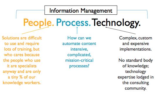 What is intelligent information management?