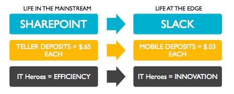 SharePoint vs. Slack
