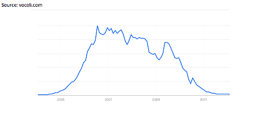 Google search trends for Myspace