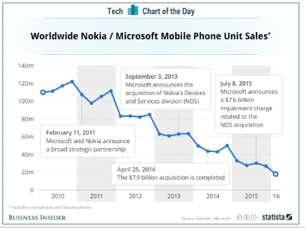 Worldwide Nokia/Microsoft mobile phone unit sales from 2010 to 2016