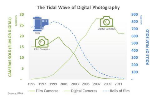 Camera sales trends from 1995-2011: film cameras vs. digital cameras