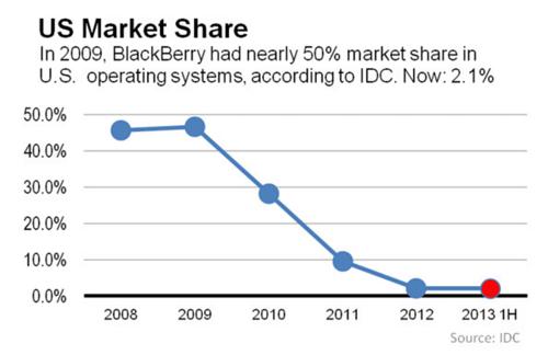 Blackberry's U.S. marketshare from 2008-2013