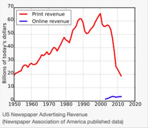 U.S. newspaper advertising revenue from 1950-2020