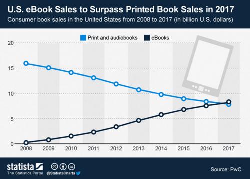 U.S. eBook sales vs. printed book sales from 2008-2017