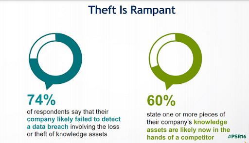 Theft Is Rampant