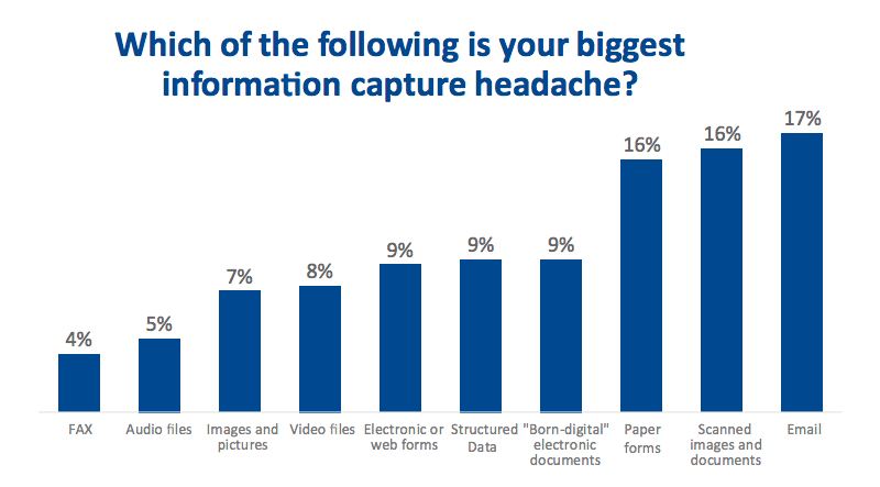 Which of the following is your biggest information capture headache