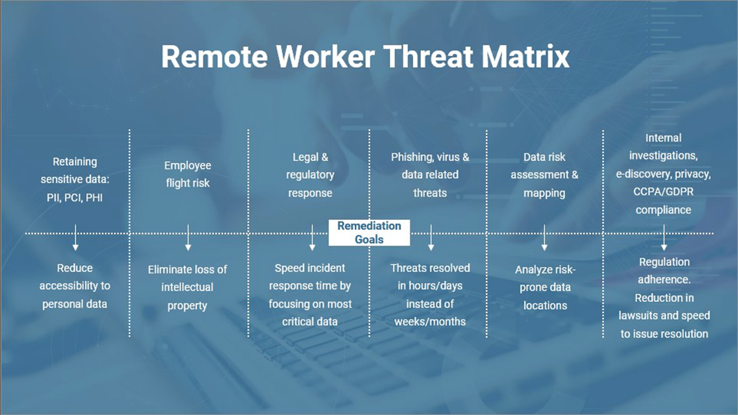 Remote Worker Threat Matrix - Proactively Protecting Your Sensitive Information for Remote Workers