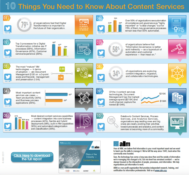 10 Things You Need to Know About Content Services Cover