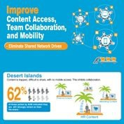 Improve Content Access, Team Collaboration, and Mobility