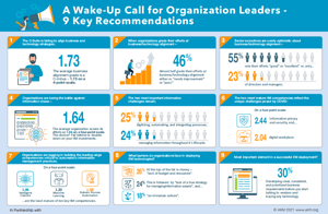 Key Findings from the 2021 State of the Intelligent Information Management Industry Cover