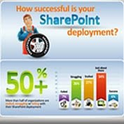 How Successful Is Your SharePoint Deployment