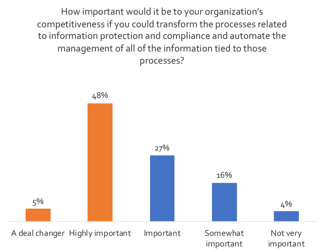 How is content services automation revolutionizing records management and information governance Chart 1