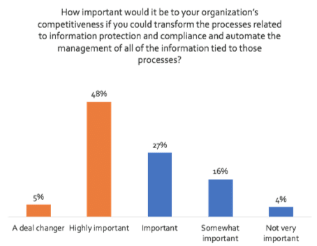 Intelligent Capture - A Key Element in Your Digital Transformation Strategy Chart 4