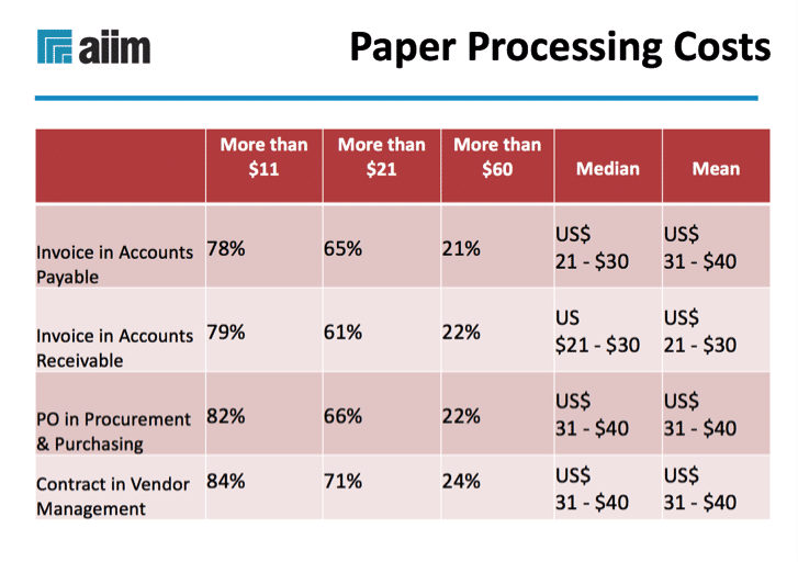 Paper processing costs