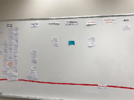 Sample Scrum Board