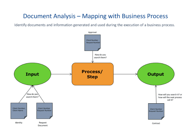 Document analysis - mapping business process