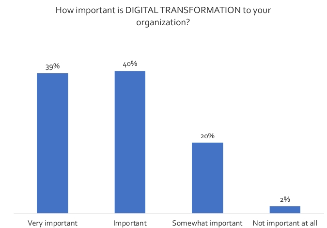 What exactly is the link between IIM and Digital Transformation Chart 1