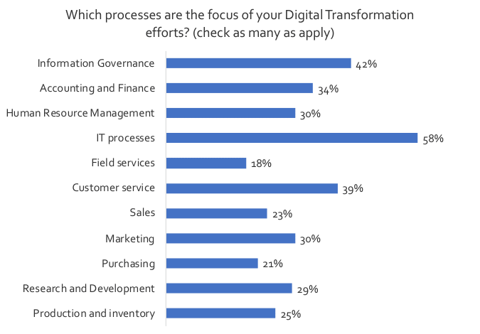 What exactly is the link between IIM and Digital Transformation Chart 2