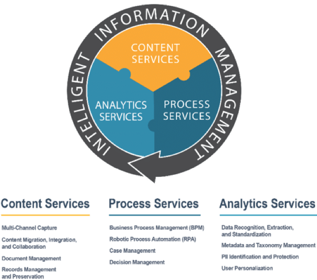 What exactly is the link between IIM and Digital Transformation Chart 3