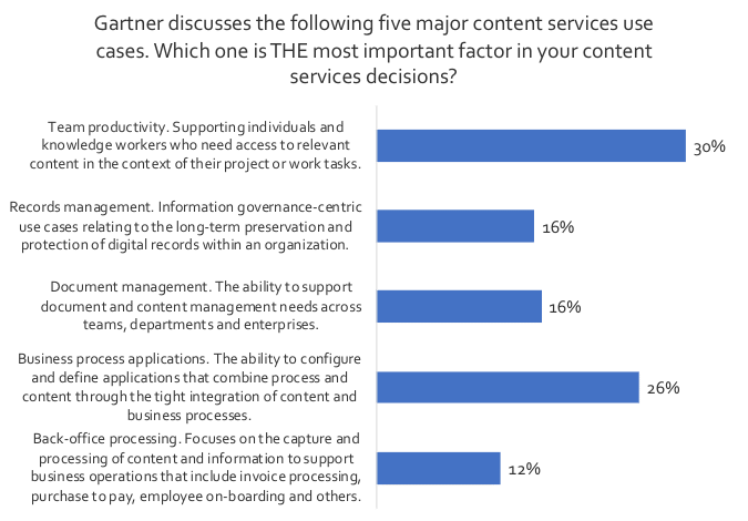 What kinds of critical business problems are users trying to solve with Content Services Chart 1