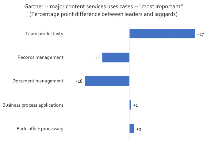 What kinds of critical business problems are users trying to solve with Content Services Chart 2