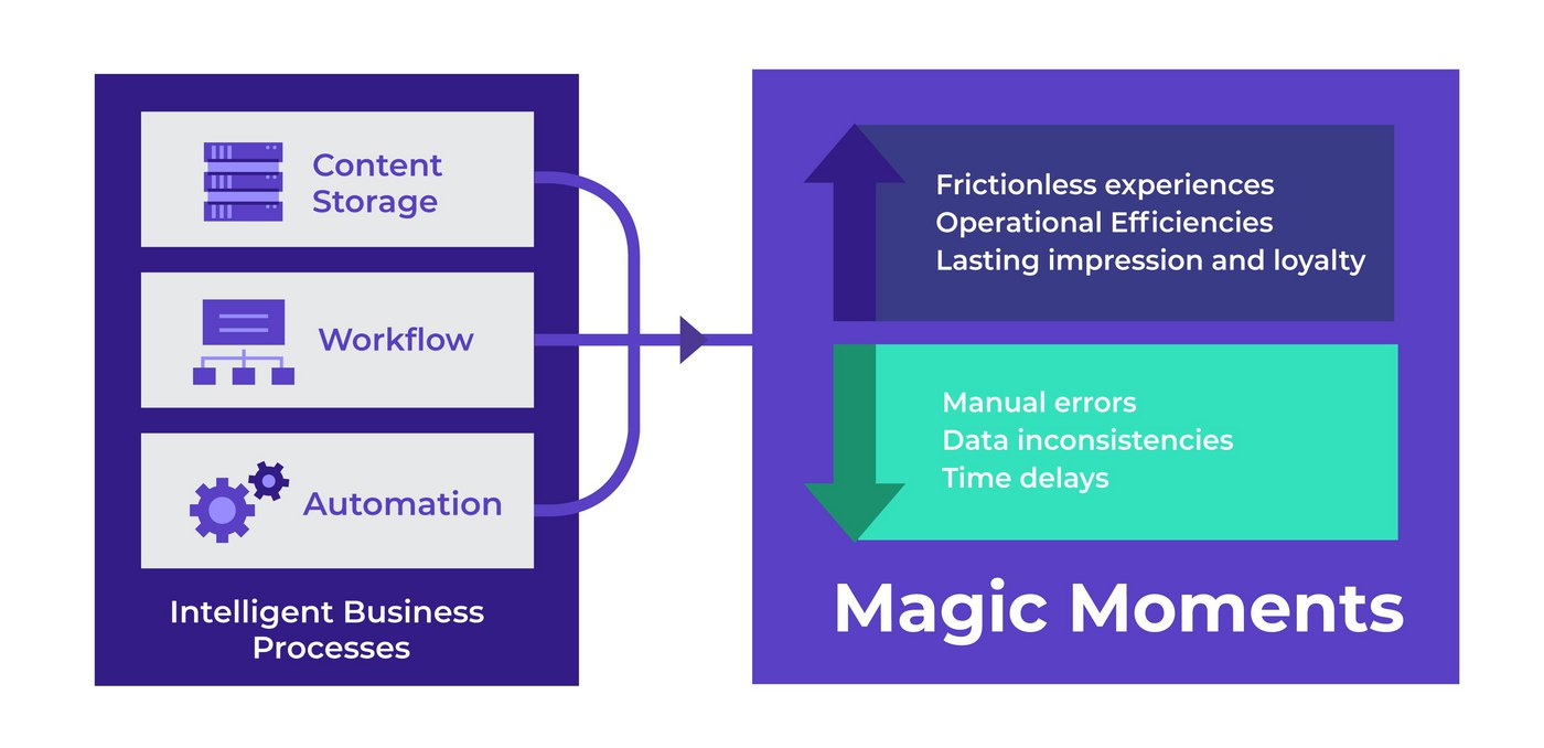 Creating Magic Moments for Your Customers with Intelligent Business Processes