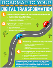 Roadmap to Your Digital Transformation
