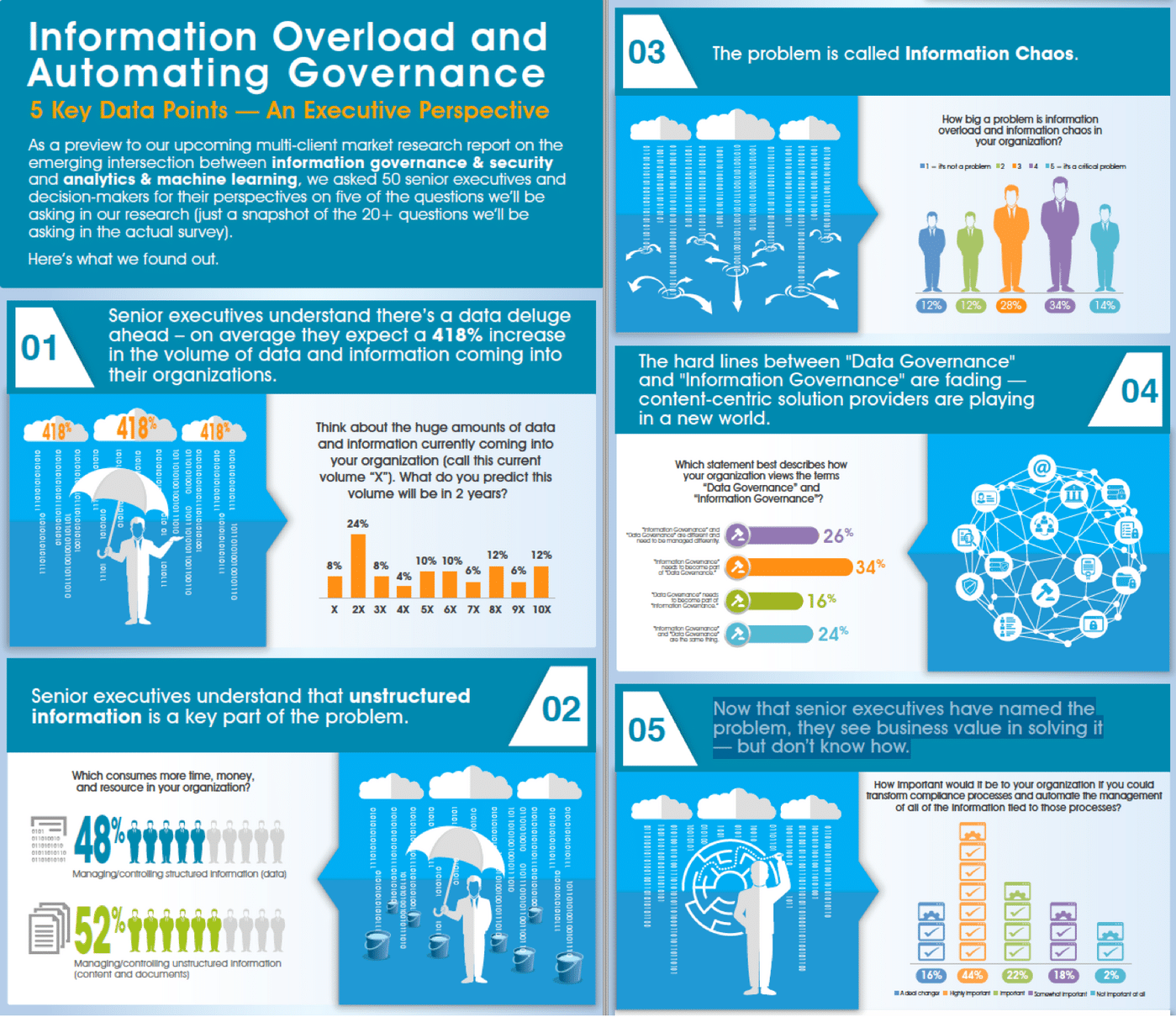 Preview -5 Things You Need to Know About Information Overload and Automating Governance