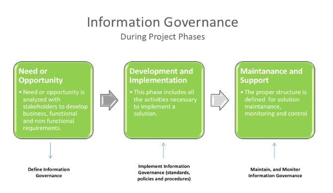 The Business Value of Enterprise Content Management (ECM) Solutions